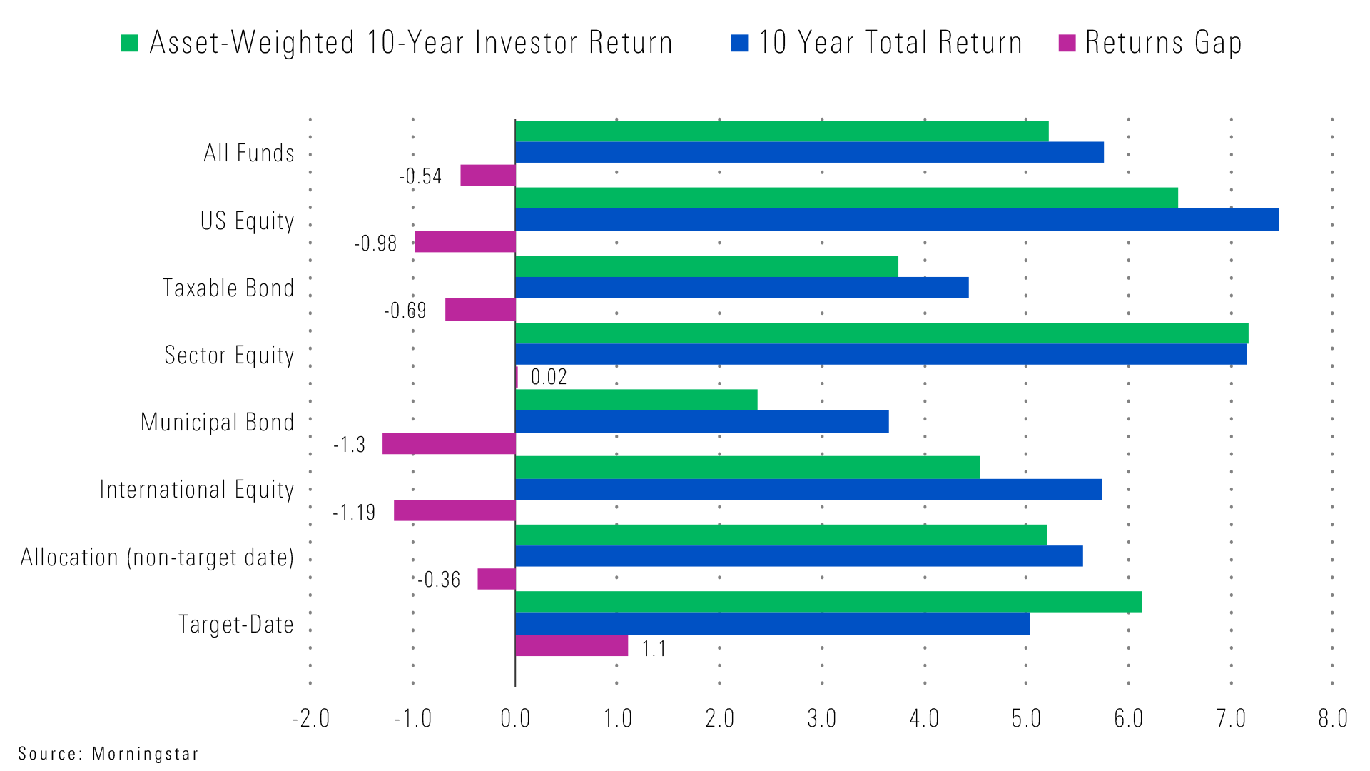 Automatic gains for target date investors 10 year total return versus 10 year investor return for the major fund categories we then calculate a returns gap which is the difference between the biocorpaavc