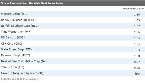 Morningstar Wide Moat Focus Index - ETF Tracker