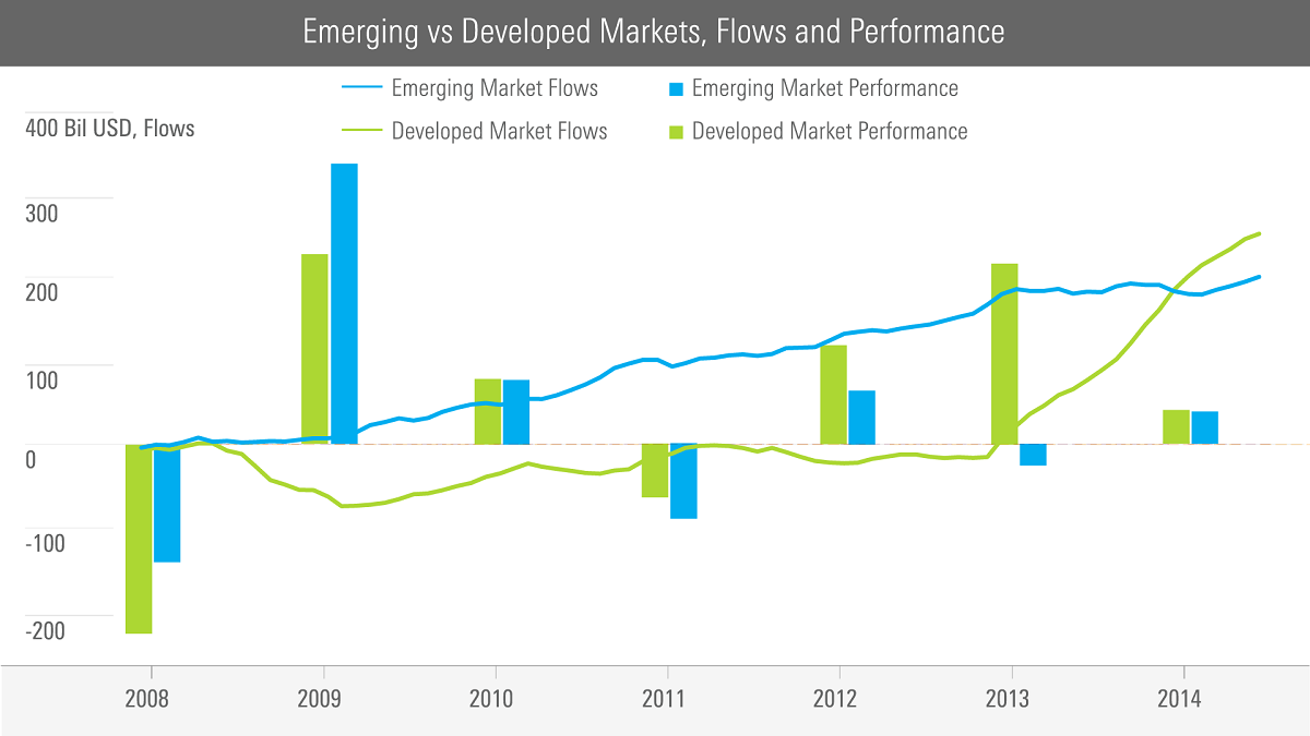Bad timing burns emerging markets investors the chart shows a very steady growth in flow of funds into emerging markets that began in 2009 we saw relatively steady increases and then a slowdown in pooptronica Images