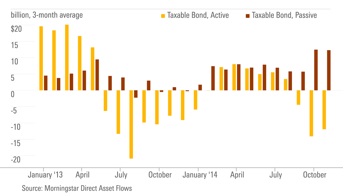 Passive trend less pronounced in bonds but active bond funds have had highly volatile flows with strong flows between january and may 2013 outflows between june nvjuhfo Choice Image