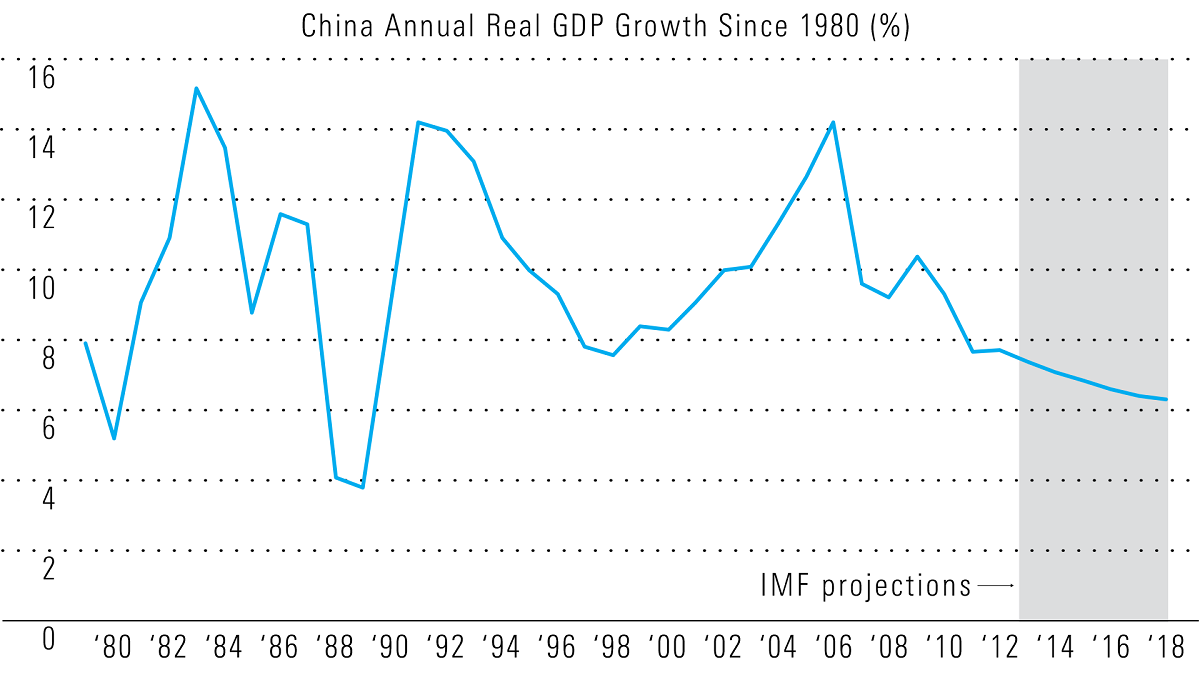 A slowing china will make big impact on global economy on chinas gdp growth rate annually dating back to 1980 what you can see on this chart is that there has been a volatility around a trend nvjuhfo Images