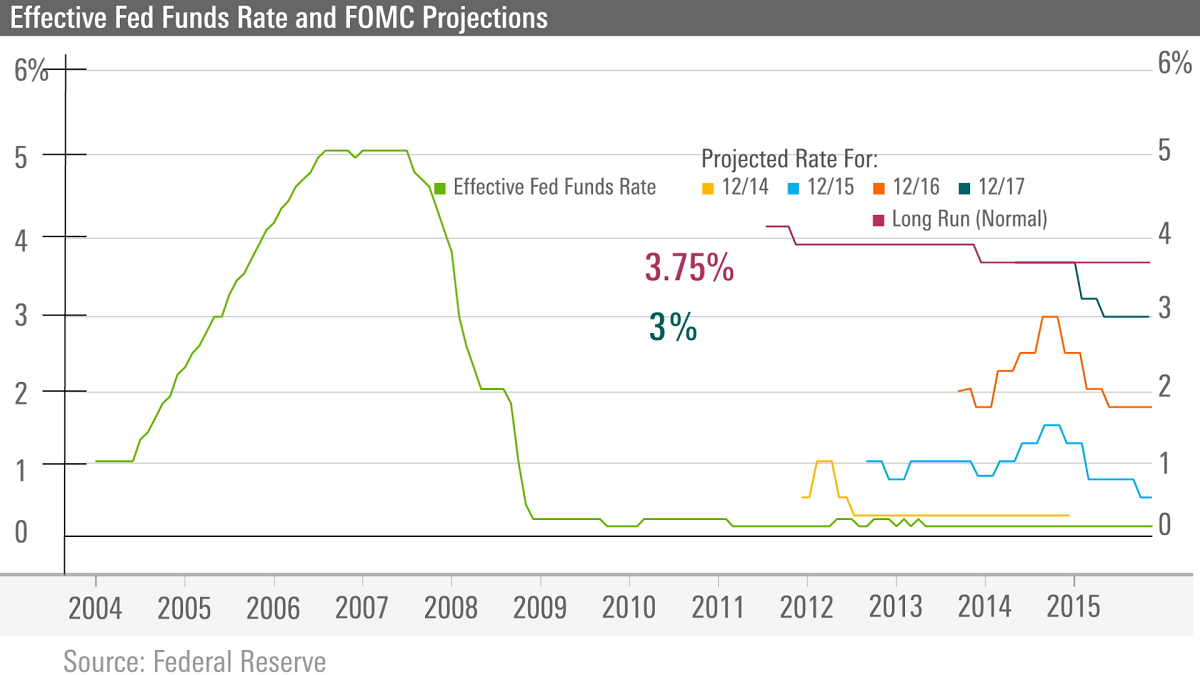 Fed errs on the high side in this weeks chart we look at historical fomc fed funds rate projections the green line represents the actual effective fed funds rate while the other nvjuhfo Gallery