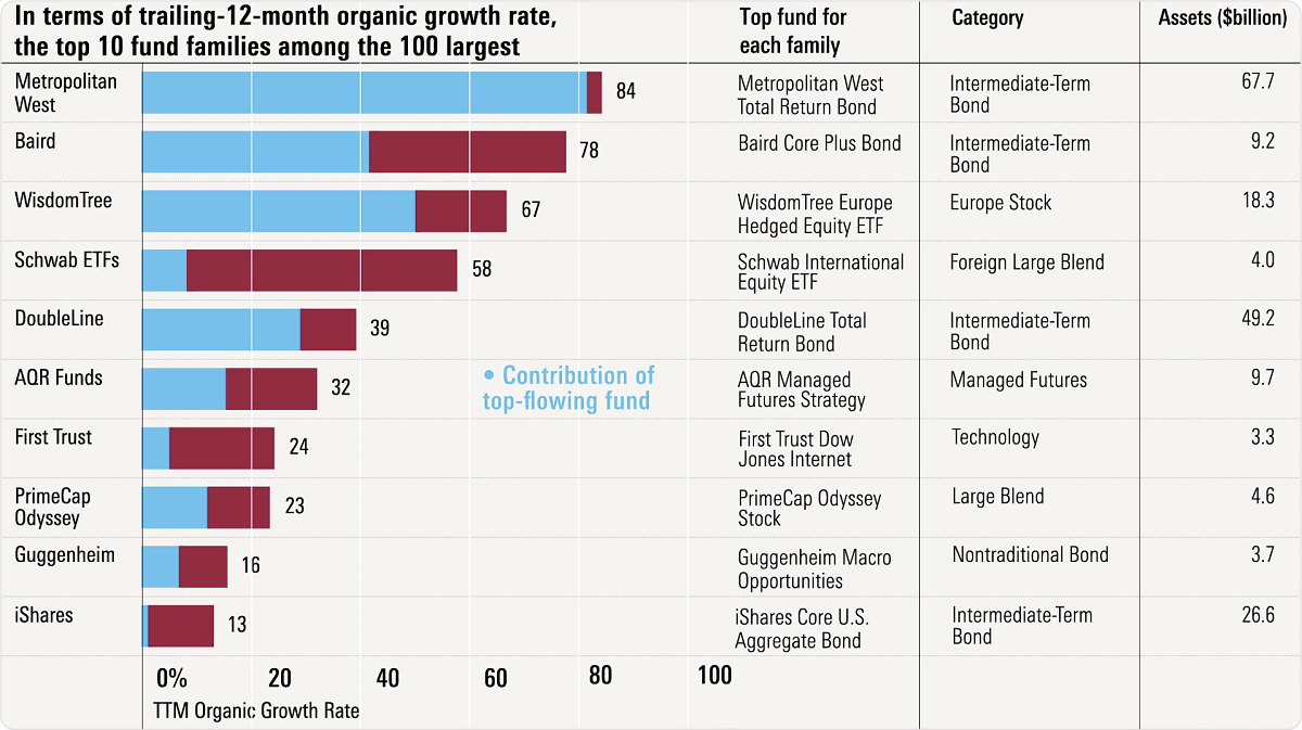 The fastest growing fund families download the chart biocorpaavc