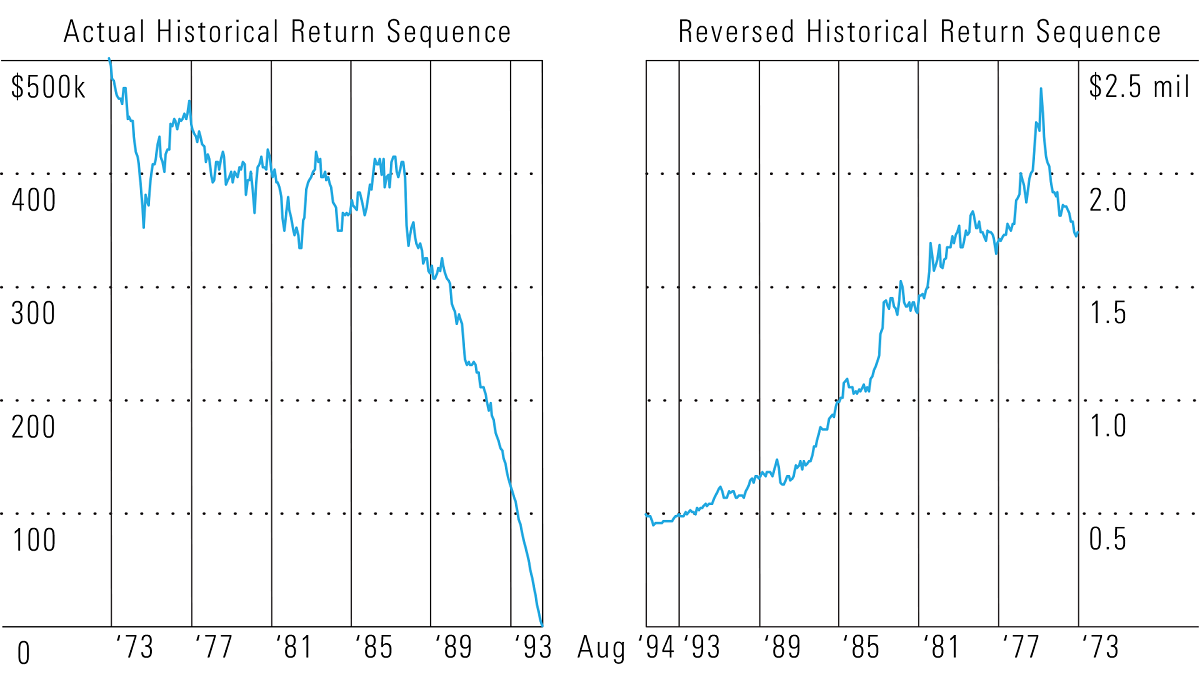 How bad timing can bite in retirement download the chart biocorpaavc