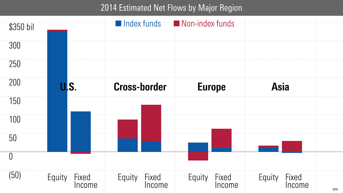 Indexing fever spreads in todays chart we are going to look at 2014 active and passive fund flows of four major regions the us cross border europe and asia nvjuhfo Choice Image