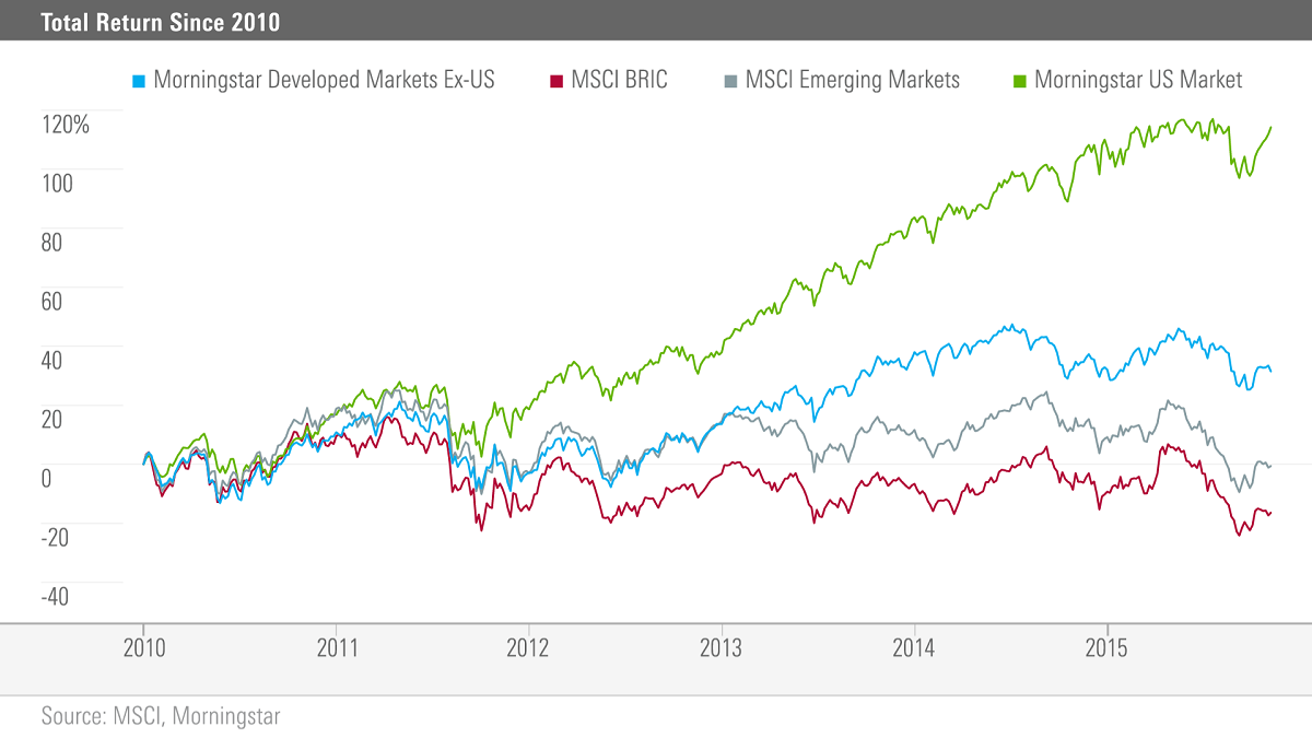 Emerging markets down but not out but then if we look at biocorpaavc