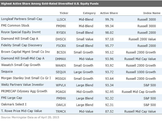What are some high-rated Vanguard mutual funds?