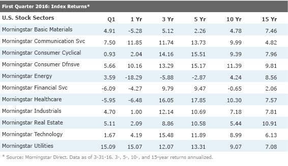 Calendar Year Returns : Our take on the first quarter