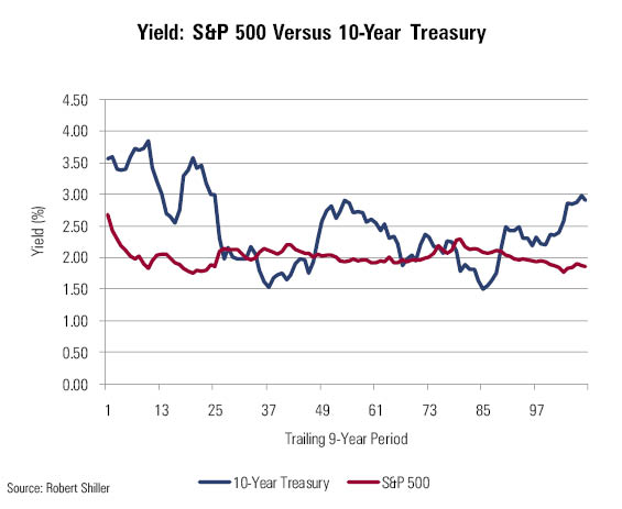 US treasury bond yields