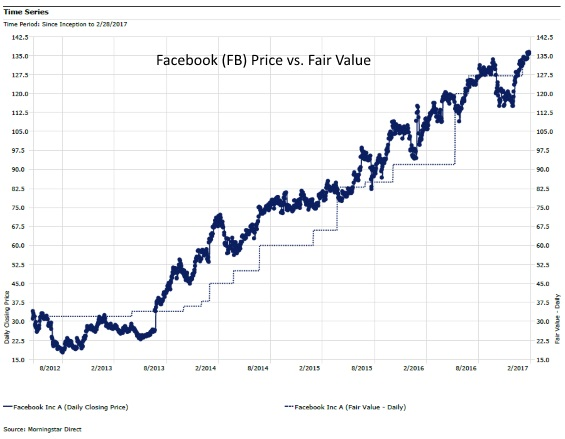 Facebook IPO Morningstar