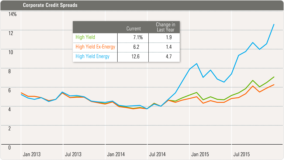 Backing Out the Energy Effect on High-Yield Bonds