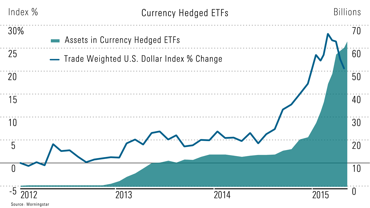 How to Hedge Currency pics