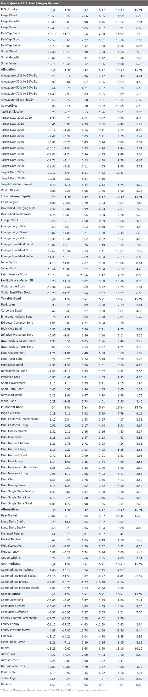 2018 Fund Category and Index Performance Data | Morningstar