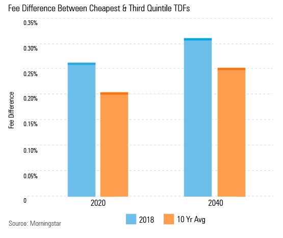 Fees Increasingly Important to Target-Date Fund ...
