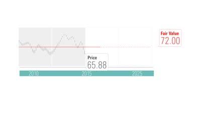 The Morningstar Fair Value Estimate