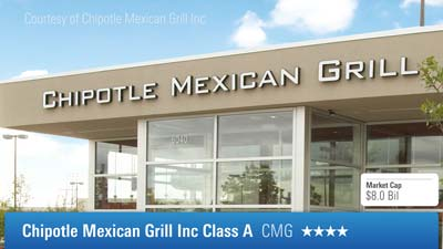 A Coup for Chipotle